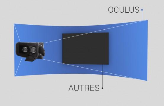 champ visuel de l'oculus dk2 comparé a un écran